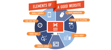 Characteristics of interactive elements on a website